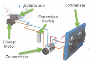 how a vehicle AC system works